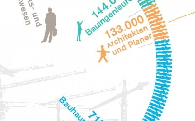 Report on the qua­lity of the built envi­ron­ment in Ger­many 2014 (Bau­kul­tur­be­richt)